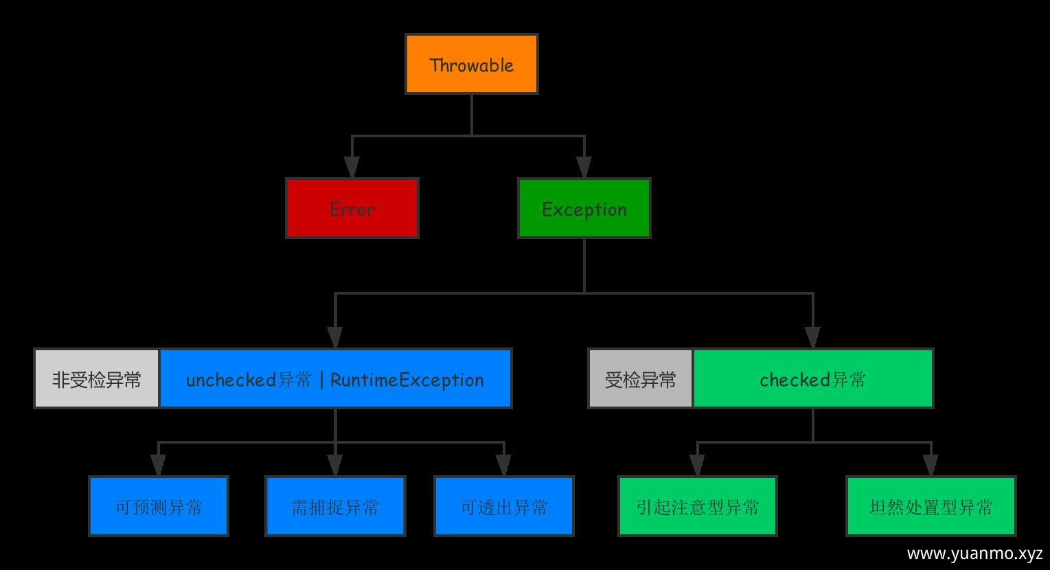 异常分类结构